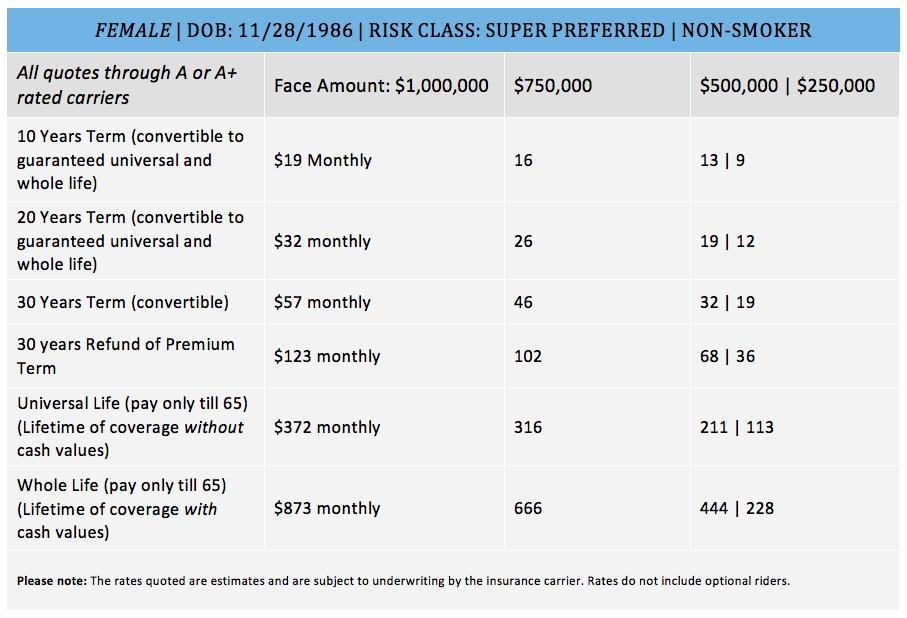 Life insurance premium comparison